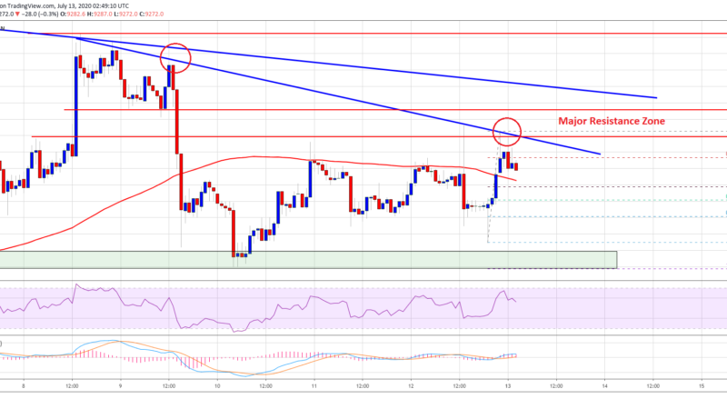 Bitcoin Breaking This Confluence Resistance Could Spark a Significant Surge