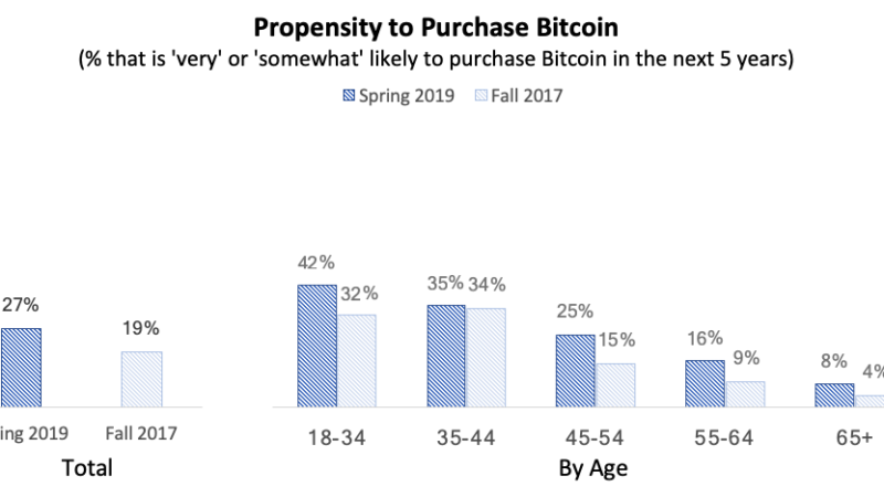 Bitcoin Is Still a Mere 0.5% of the U.S. Stock Market: Crypto Research Firm
