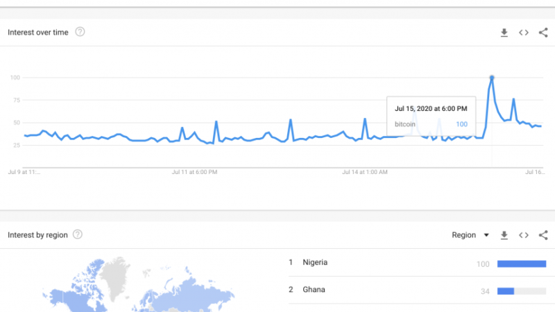 Bitcoin Searches Spike On Google After Twitter Scam Goes Viral