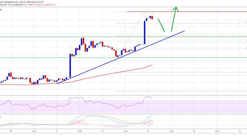 Bitcoin Smashes Heavy Uptrend Resistance as Bulls Take Over Crypto Market