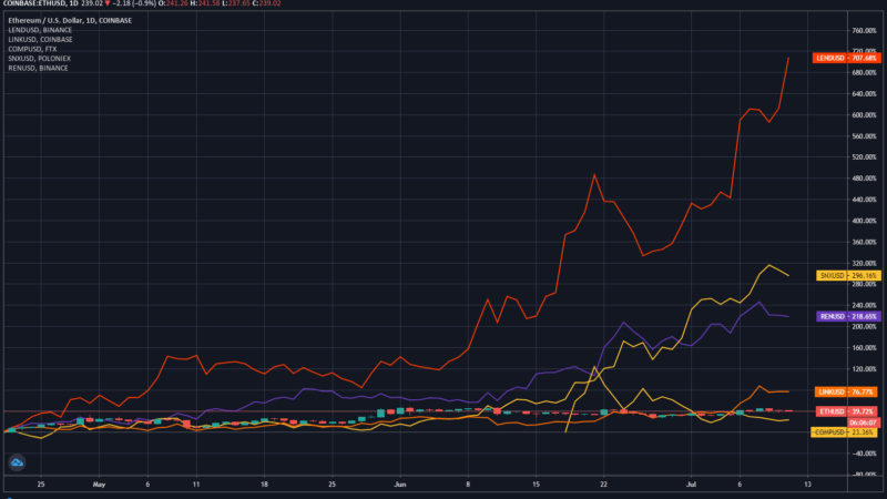 Ethereum 2.0 Is Likely to Boost DeFi Further, Even After Parabolic Rally