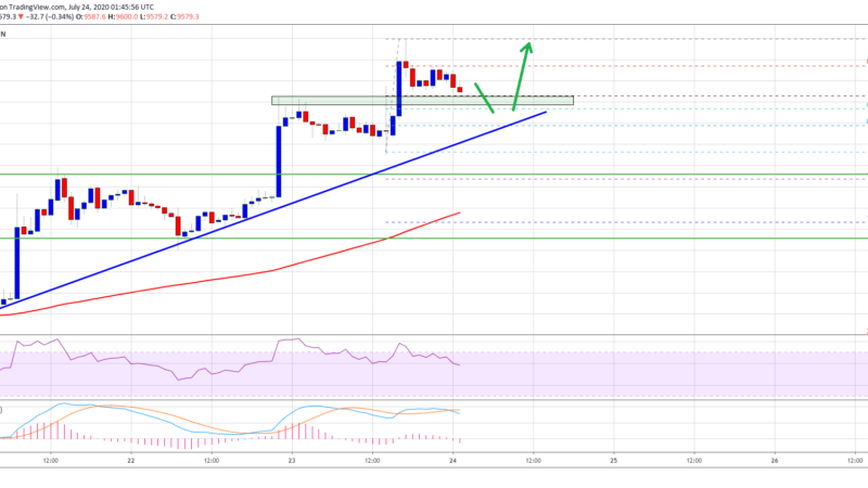 Technicals Point Towards Bitcoin Surge To $10K Despite Some Roadblocks