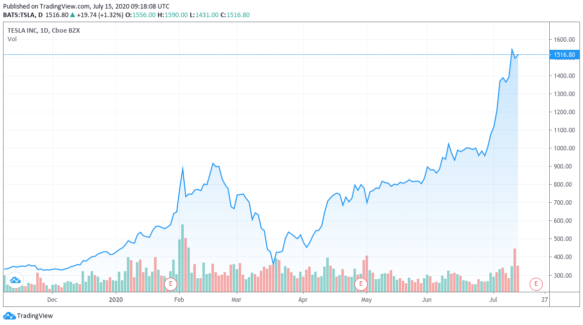 Tesla stock price eight-month chart