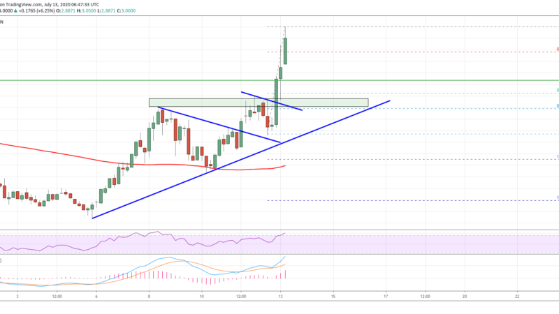 Tezos (XTZ) Just Crossed $3: A Strengthening Case for New ATH