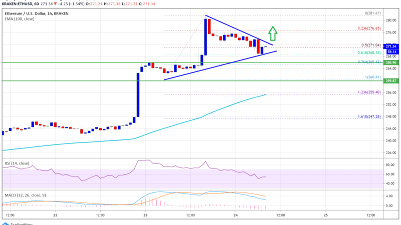 This Simple Pattern Suggests Ethereum Is Preparing For Another Leg Higher