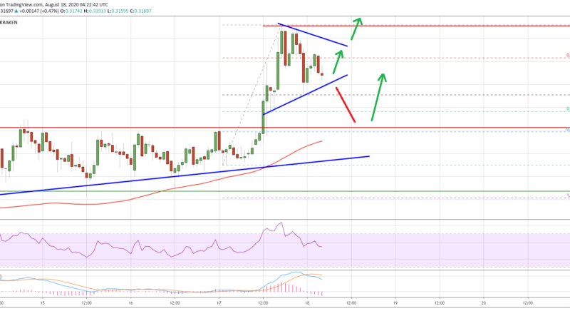 A Key Trend is Forming For Ripple (XRP) and a Swift Rally Could Occur