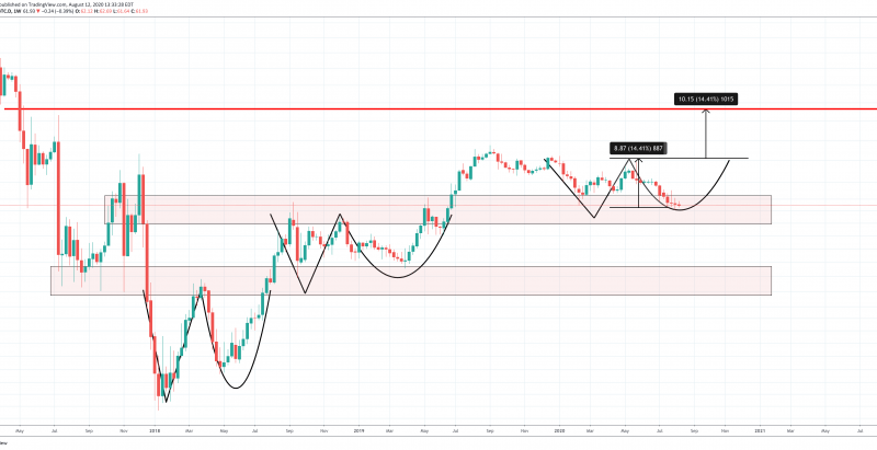 Approach Altcoins With Caution: Bitcoin Dominance Paints Foreboding Pattern