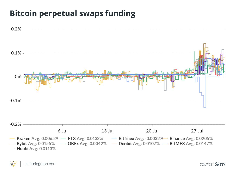 Hoe handelen in bitcoins rate prop bets on betdsi