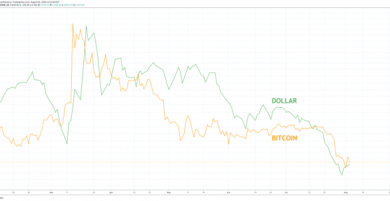 Here's Why a Bouncing U.S. Dollar Is Bad News For Bitcoin