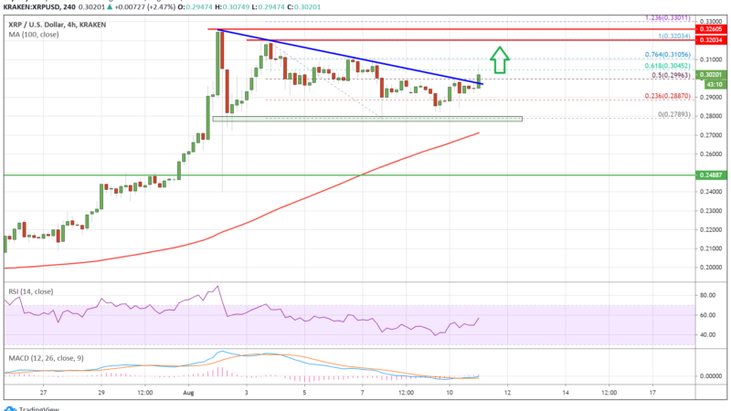Ripple (XRP) Signaling Fresh Rally After This Key Technical Breakout