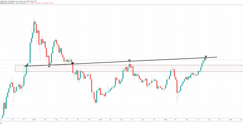 Will An Ascending Trendline Bring a Return of Altcoin Apocalypse?