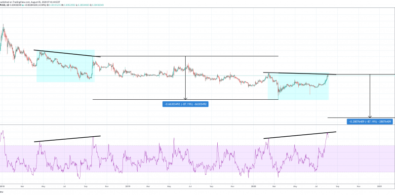 XRP Bulls Must Reach For Higher High Or Risk 80% Collapse