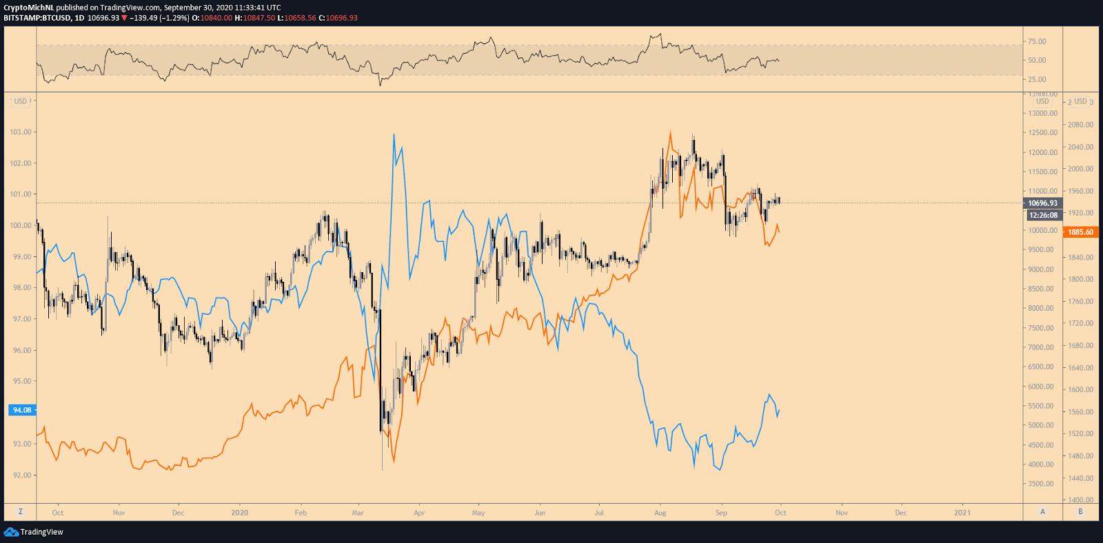bitcoin koers usd tradingview btcusdlongs