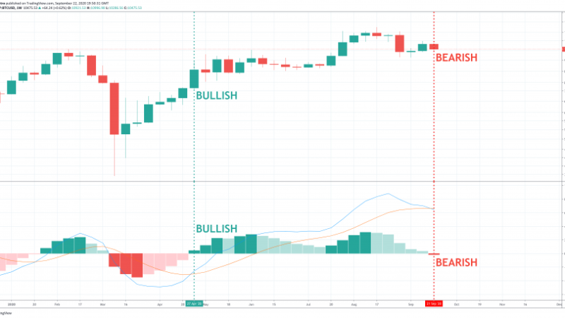 Bitcoin Weekly Momentum Flips Bearish For The First Time Since April