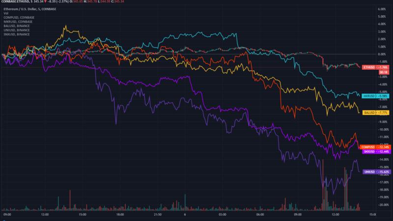 Battered DeFi Market Continues Descent: Compound, Synthetix, Balancer Slip 10%