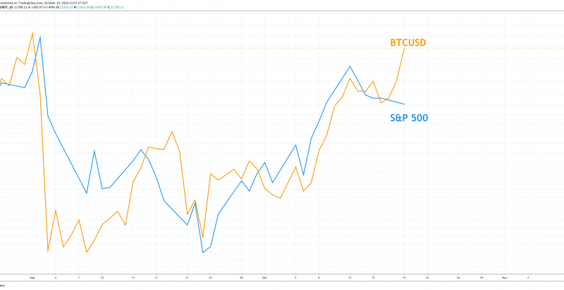 Bitcoin Rallies While Stocks Stumble: Is The Correlation Decoupling Finally Here?