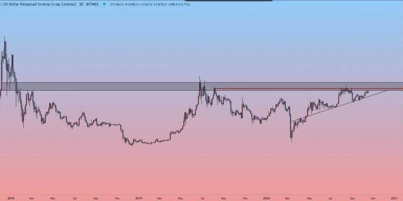 """Bitcoin Sees Significant Breakout as Analysts Claim """"$13,000 is on the Table"""""""