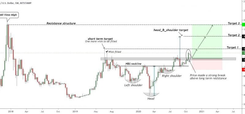 Bitcoin Weekly Technical Setup Shows a Clear Price Target: $19,030