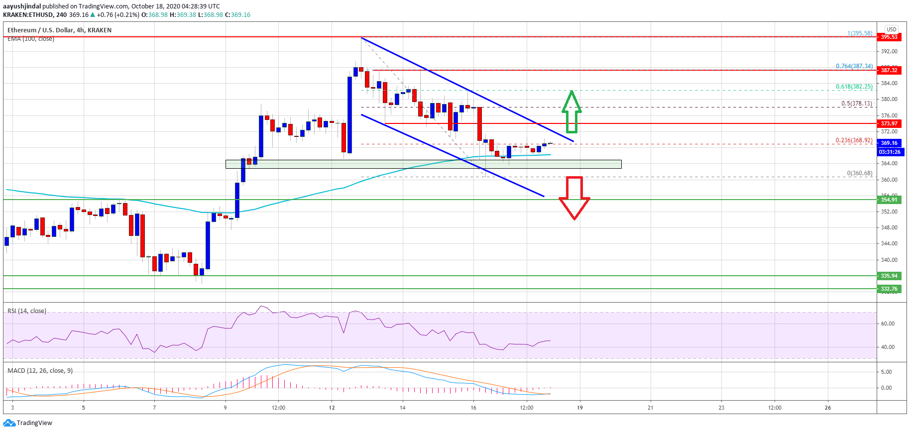 Ethereum Struggling Below $375, But 100 SMA Can Trigger A Fresh Rally