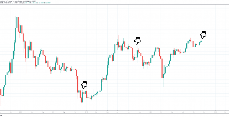 """""""Old Hands"""" Sold The Bitcoin Bottom And Are Selling Again Now"""