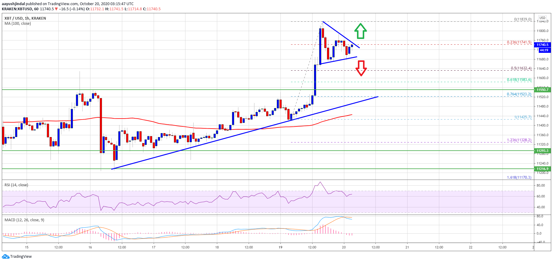 TA: Bitcoin Bulls Back In Driver's Seat, More Upsides Above $12K Likely