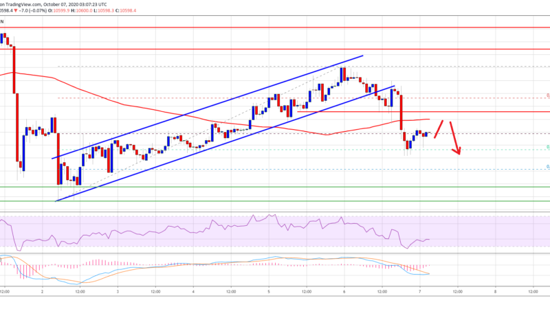 TA: Bitcoin Rejected $10,800, And It's Vulnerable to a Drop Below $10,500