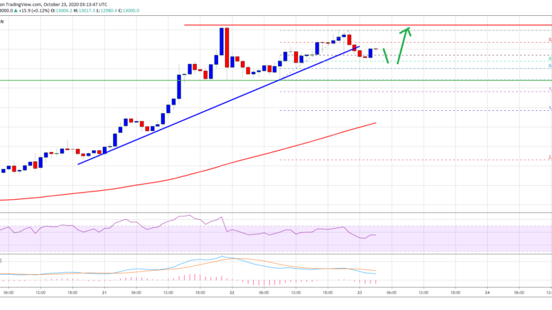 TA: Bitcoin Short-term Pullback Could Be Attractive To The Bulls
