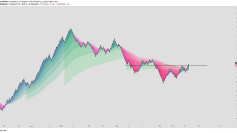 """This """"Green Wave"""" is About to Lift Chainlink Significantly Higher, Claims Analyst"""