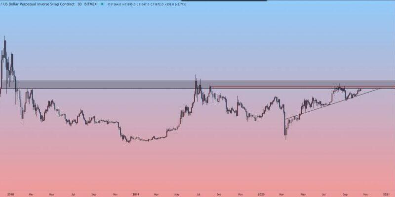 Top DeFi Coins Crater 5-10% Despite $400 Bitcoin Price Jump
