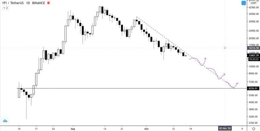 Yearn.finance (YFI) Invalidates Bullish Market Structure; Analysts Eye Further Losses