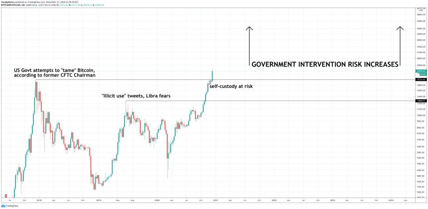 bekijk het maar crypto currency