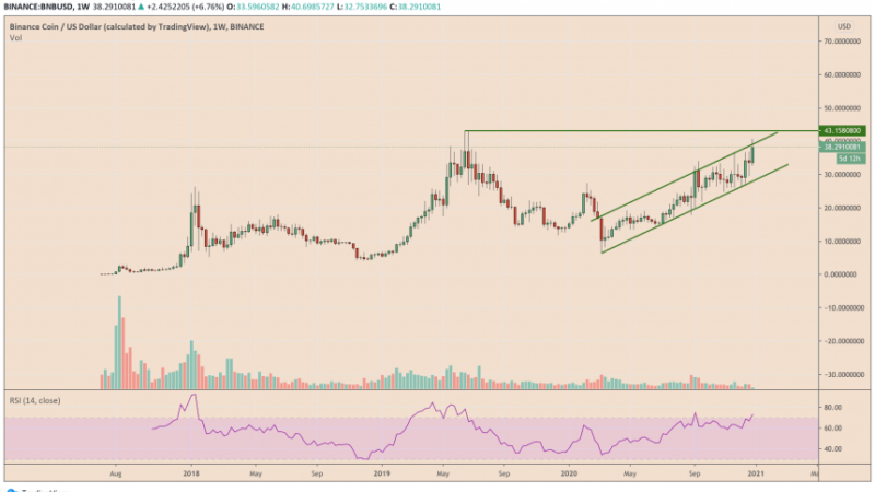 Binance Fractal That Last Sent BNB Up By 290% Flashes Again