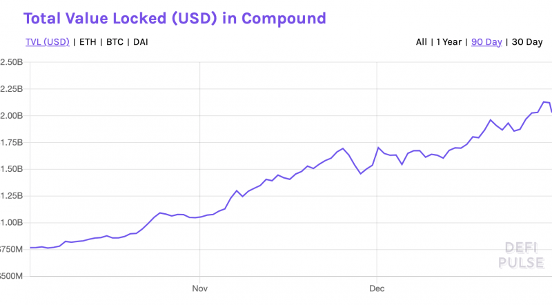 Compound (COMP) Outruns Top DeFi Tokens as TVL Closes Above $2B