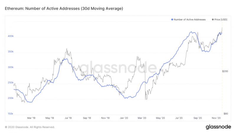 Prelude To Altcoin Season: Ethereum Active Addresses Revisit 'DeFi Summer' Highs