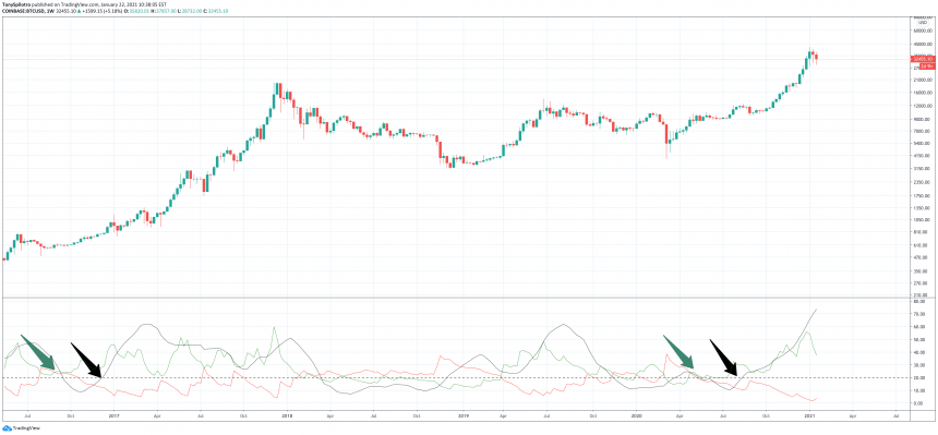 bitcoin bear trend weekly adx