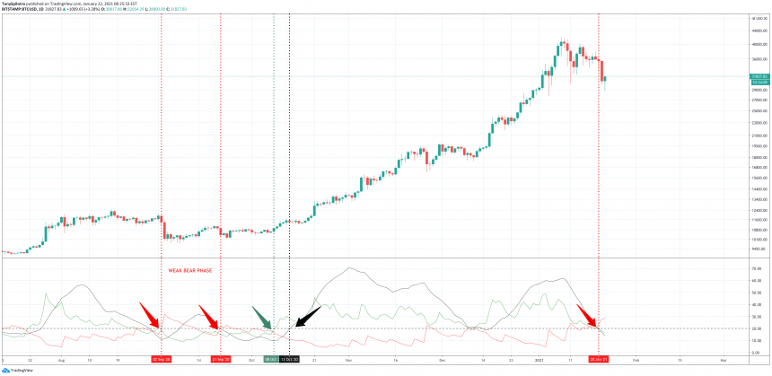 Bear Trend Begins To Take Hold In Bitcoin For First Time Since October 2020