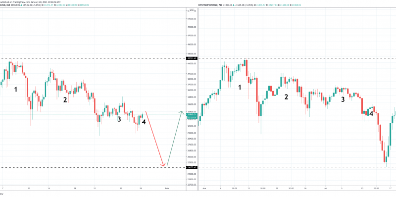 Bitcoin Fractal From Last Bull Run Warns Of Sudden Sweep of Lows