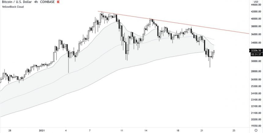 Bitcoin Tests a Critical Resistance Following Overnight Rebound; What's Next?