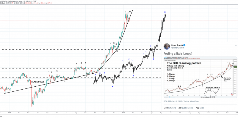 Career Trader Subtly Hints Of Bitcoin Parabola Breakdown With Fractal Diagram