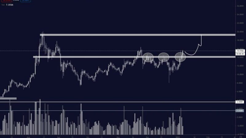 Chainlink Explodes Higher as Bulls Shatter Key Resistance Level; What's Next