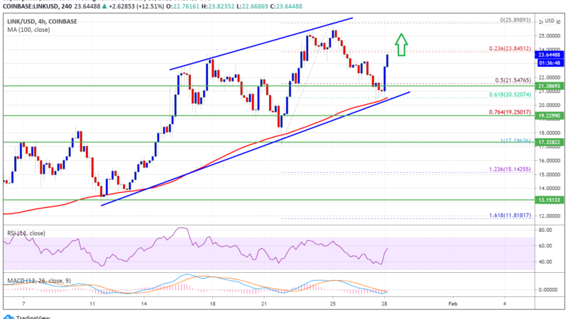 Charted: Chainlink (LINK) Holding Key Support, Bulls Aim Fresh Test of $25