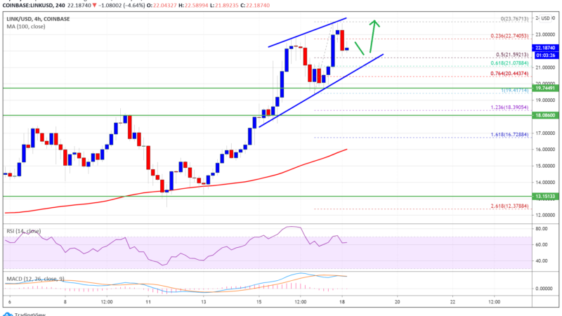 Charted: Chainlink (LINK) Remains In Strong Uptrend, Why It Could Test $25