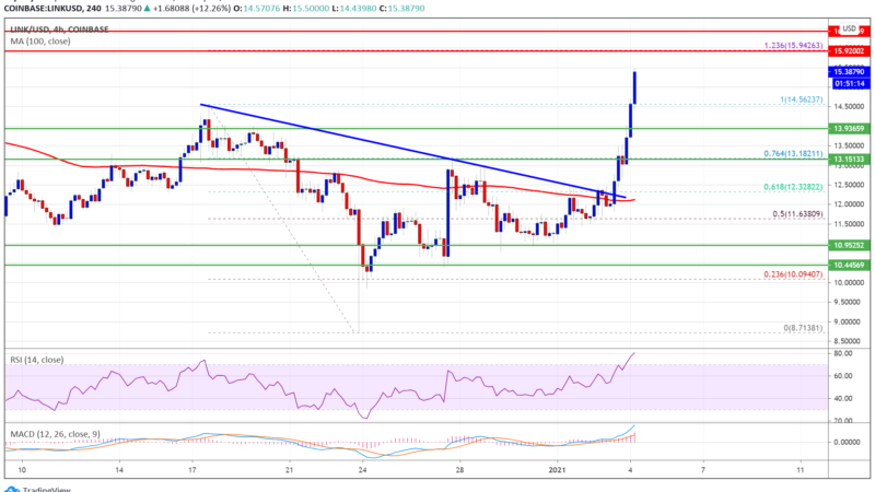 Charted: Chainlink (LINK) Surges 25%, Why It Could Face Resistance Near $16