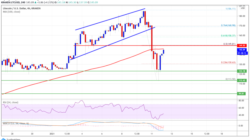 Charted: Litecoin Approaching Breakout, Why LTC Could Rally If It Breaks $150