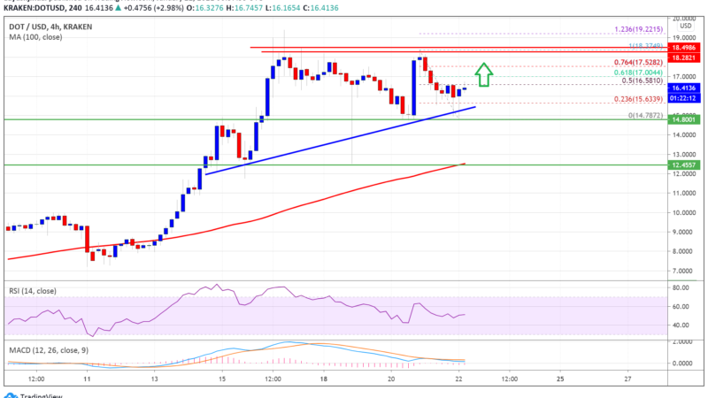 Charted: Polkadot (DOT) Holding Gains Despite Sharp Drop in BTC and ETH