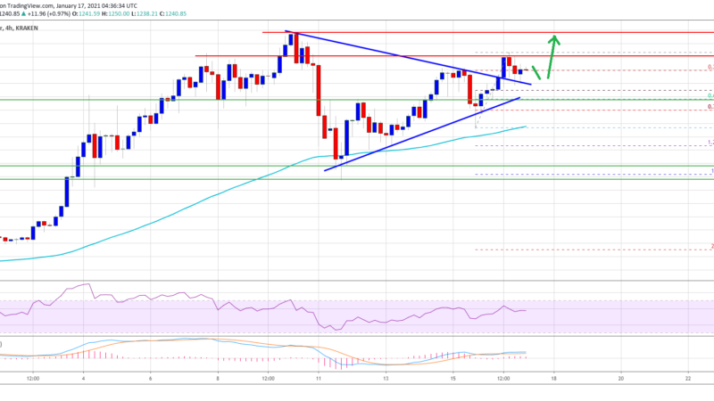 Ethereum Signals Bullish Breakout, Why ETH Could Hit New ATH Soon