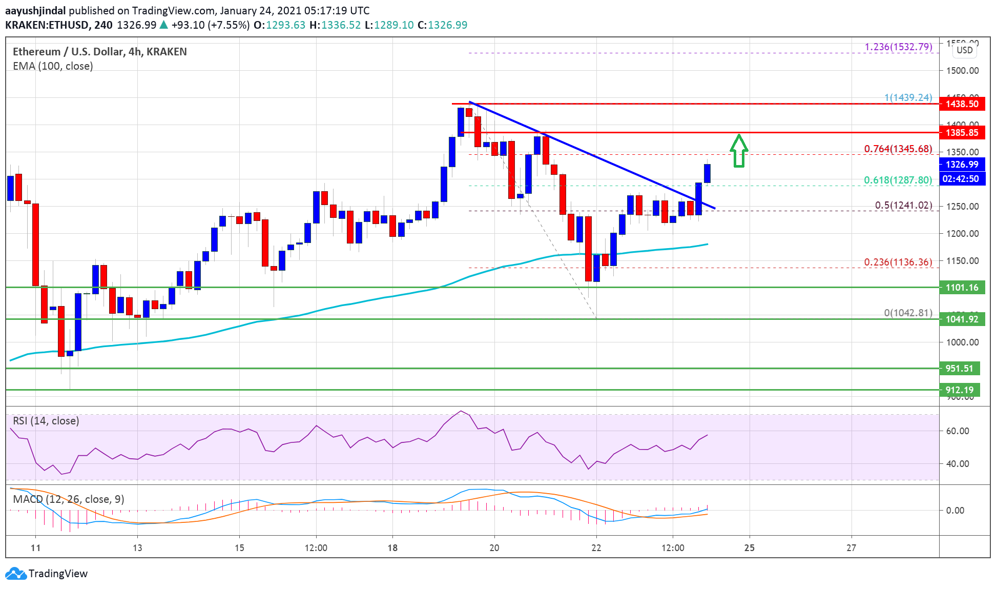 Ethereum Starts Fresh Increase, Why ETH Could Surge To $1,500