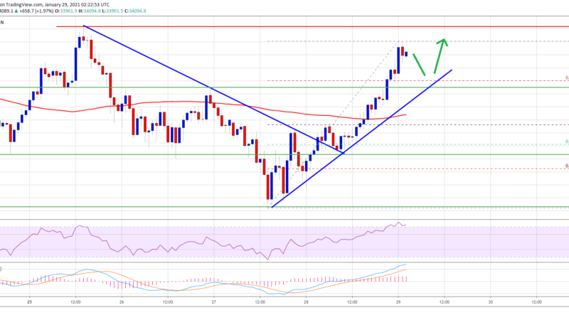 TA: Bitcoin Price Turns Green, Why $35K Is Still A Major Barrier
