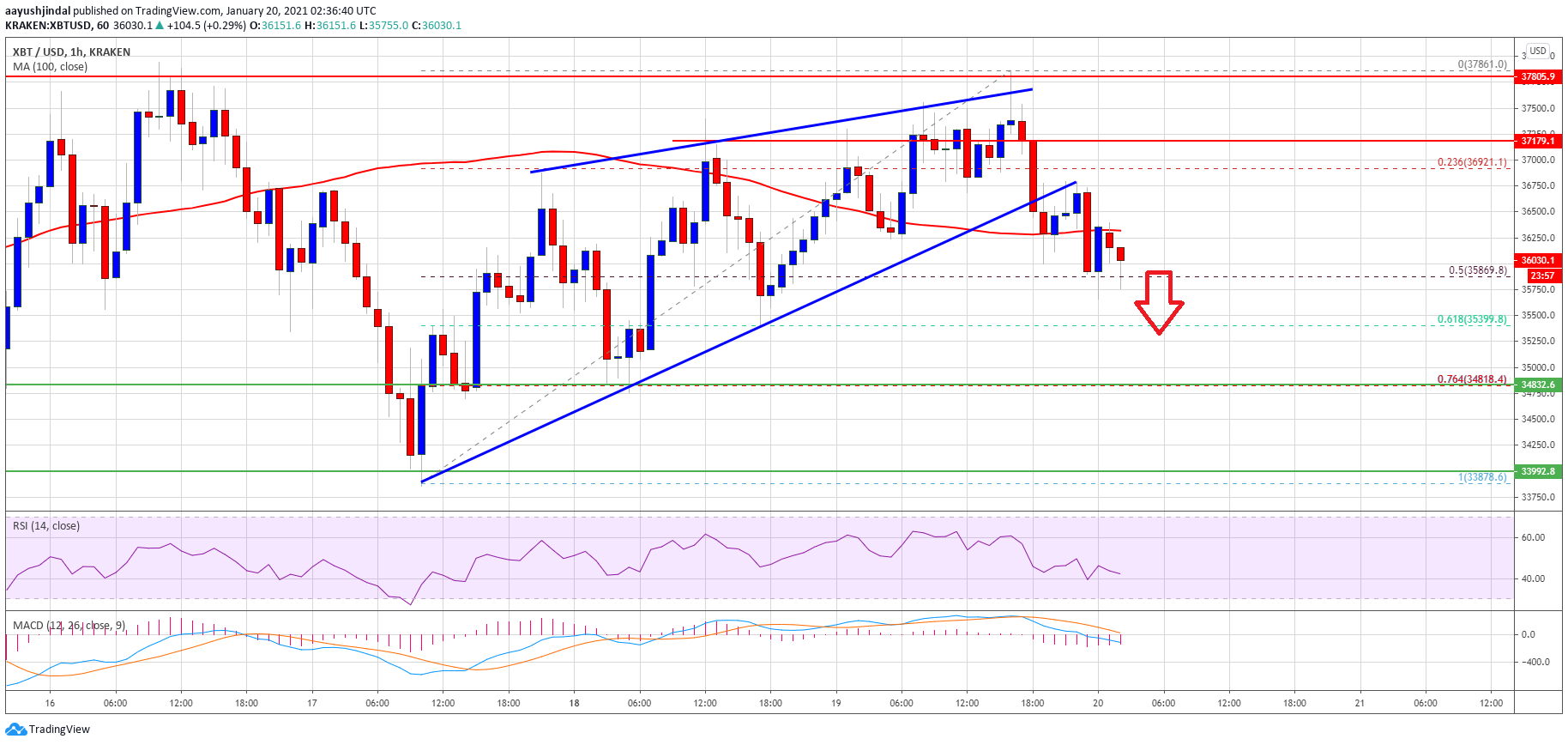 TA: Bitcoin Signaling Further Correction, Why BTC Could Revisit $33K