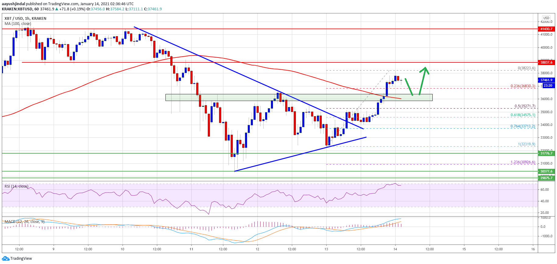 TA: Bitcoin Smashes Key Resistance, Why Dips In BTC Are Now Attractive